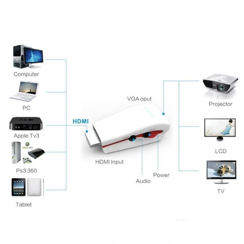 Адаптер (переходник) Dinto HDMI to VGA +audio, для Sony Play Station
